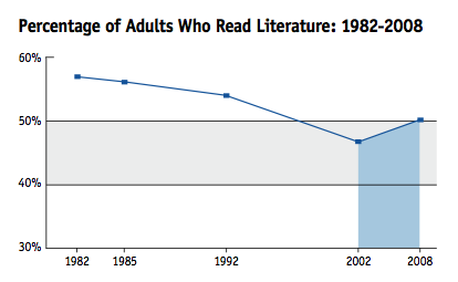 Reading rates among adults