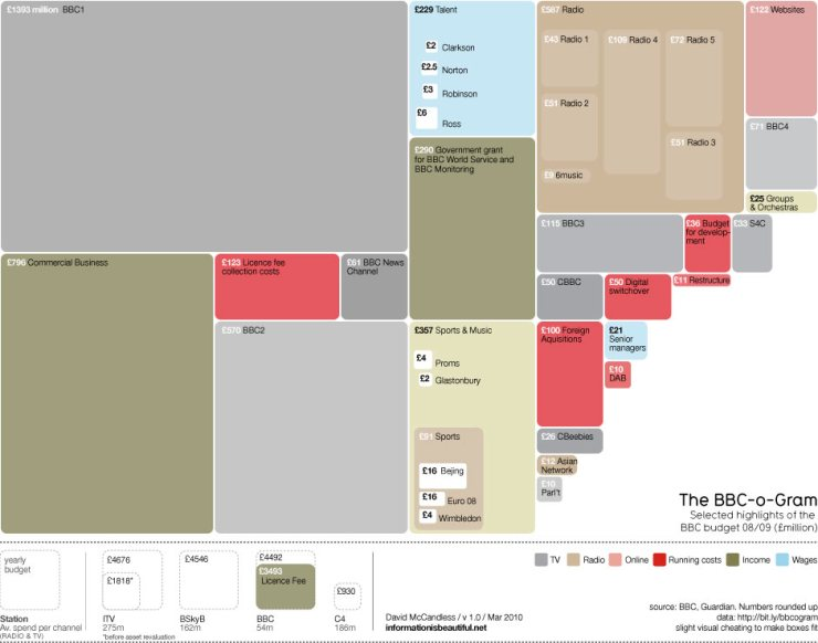 The BBC's Budget (click to zoom in)